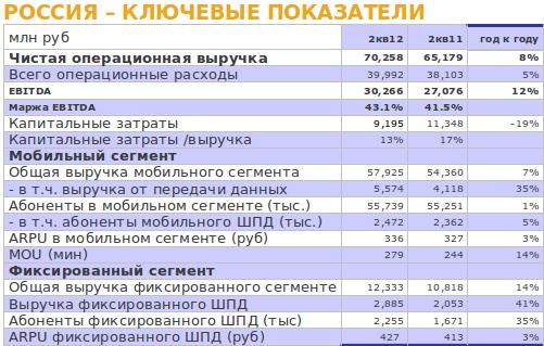 Финансовые показатели Билайн за 1 полугодие 2012 года