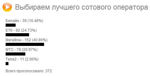 выборы лучшего сотового оператора