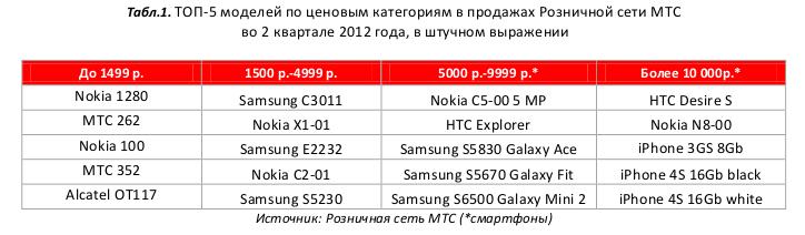 топ самых продаваемых телефонов в мтс 2012