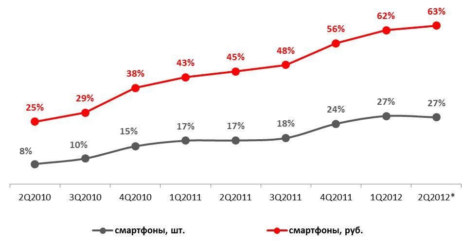 Доля смартфонов на рынке телефонов 2012