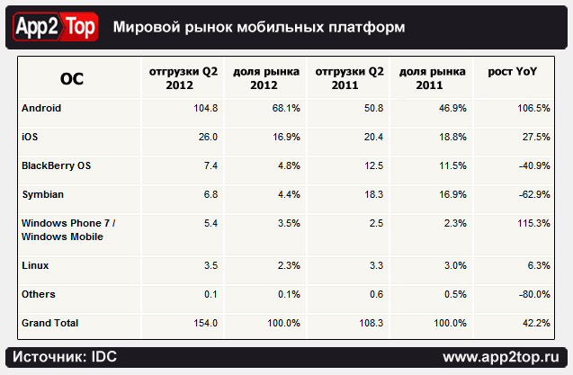 доля OC для мобильных устройств