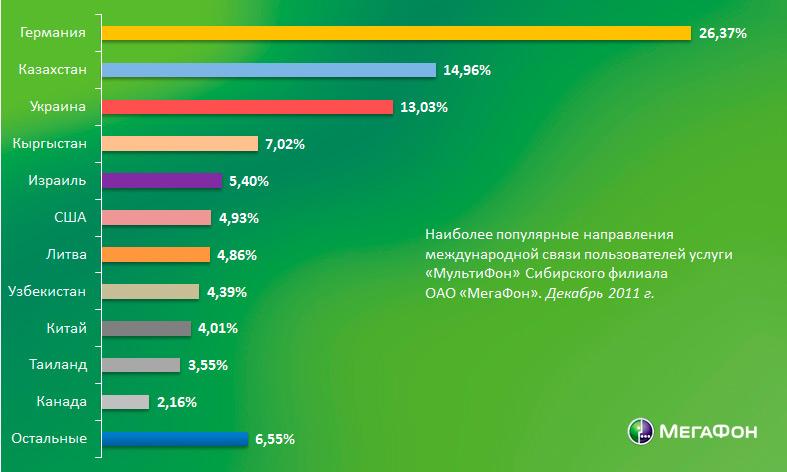 статистика звонков по мультифону в 2011