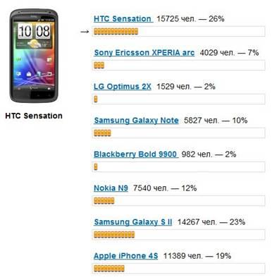 лучший смартфон 2011 года
