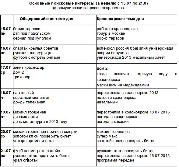 Поисковые запросы красноярцев с 15 по 21 июля 2013