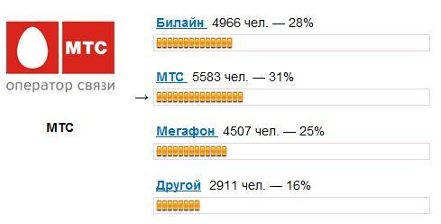 лучший оператор связи 2011