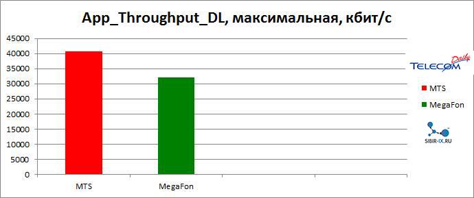 максимальные скорость LTE красноярск
