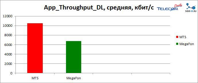 средняя скорость LTE Красноярск