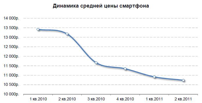Динамика средней цены смартфона
