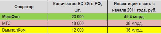 количество БС и инвестиций в 3G
