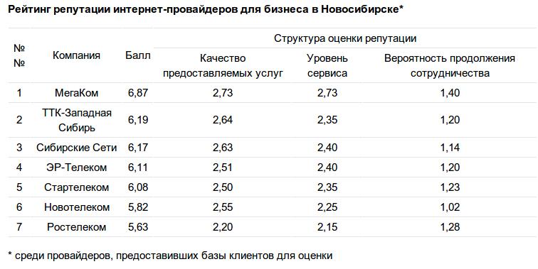 Рейтинг репутации B2B провайдеров Новосибирска по версии Делового Квартала