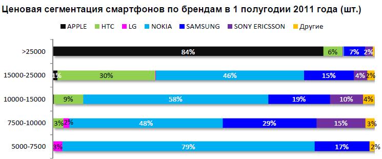 Ценовая сегментация смартфонов по брендам в 1 полугодии 2011 года (шт.)