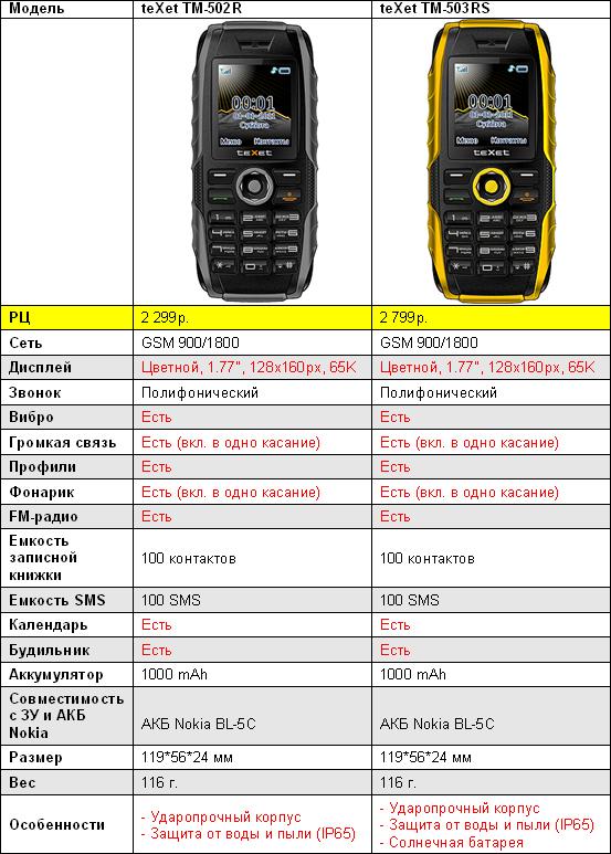 характеристики teXet 502