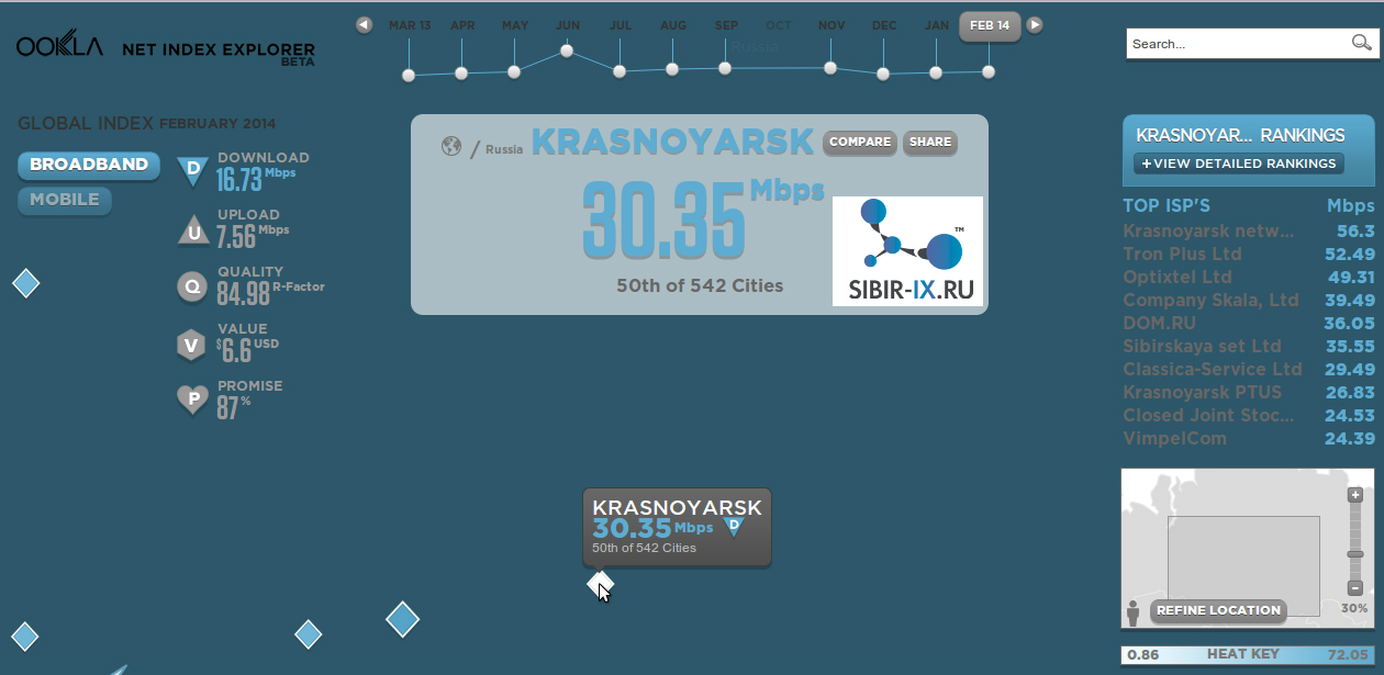 средняя скорость ШПД в красноярске