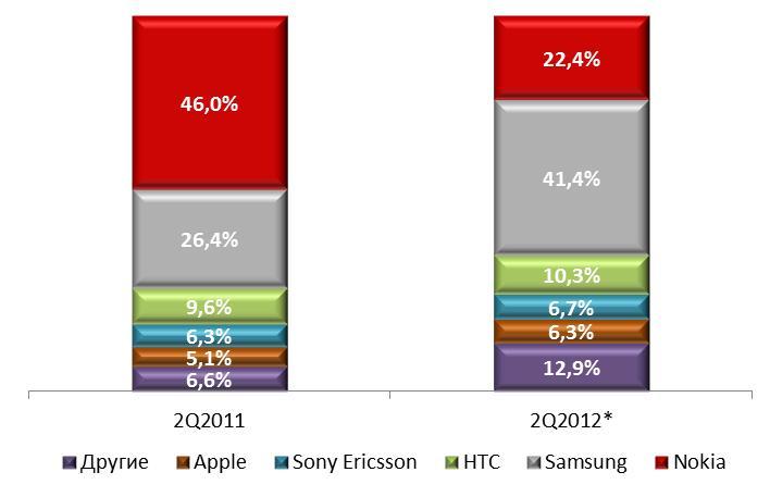 доля вендоров на рынке смартфонов 2012