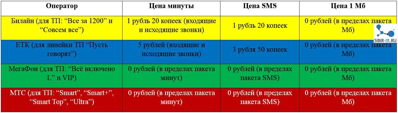 тарифы с включенными пакетами